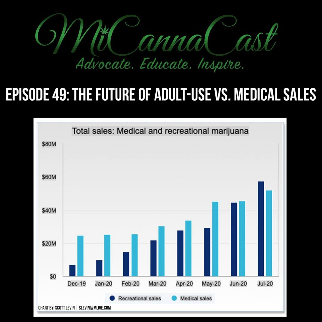 The Future Of Adult-Use Vs. Medical Sales of Cannabis